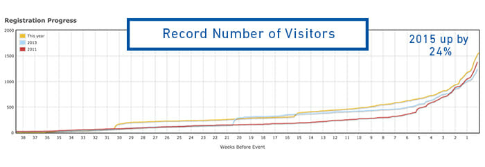 MLA Expo 2015 Visitors numbers image